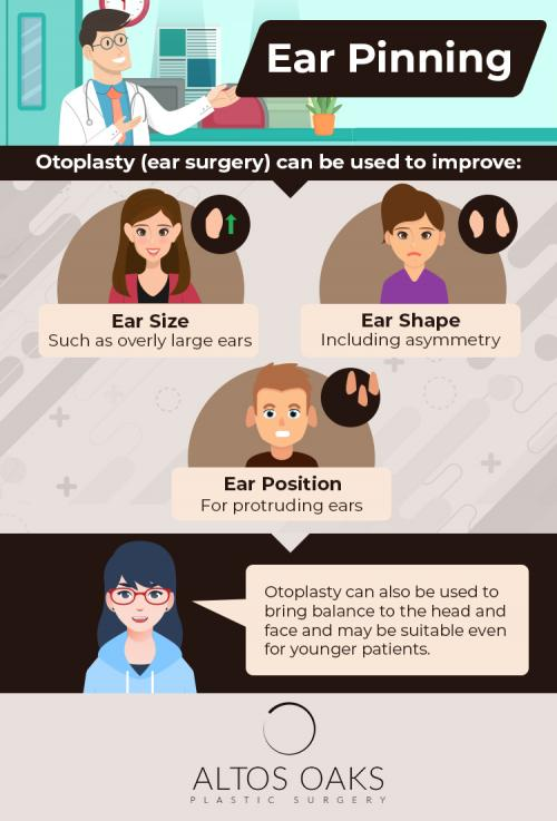 Ear Surgery Infographic