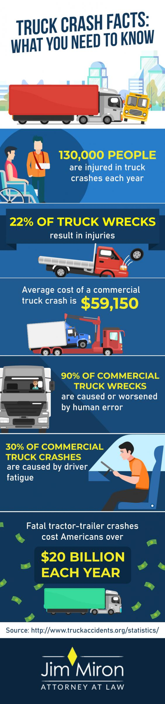 infographic providing facts and statistics about truck accidents