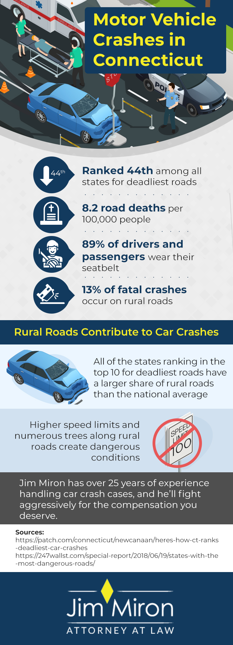 infographic providing motor vehicle crash data for Connecticut