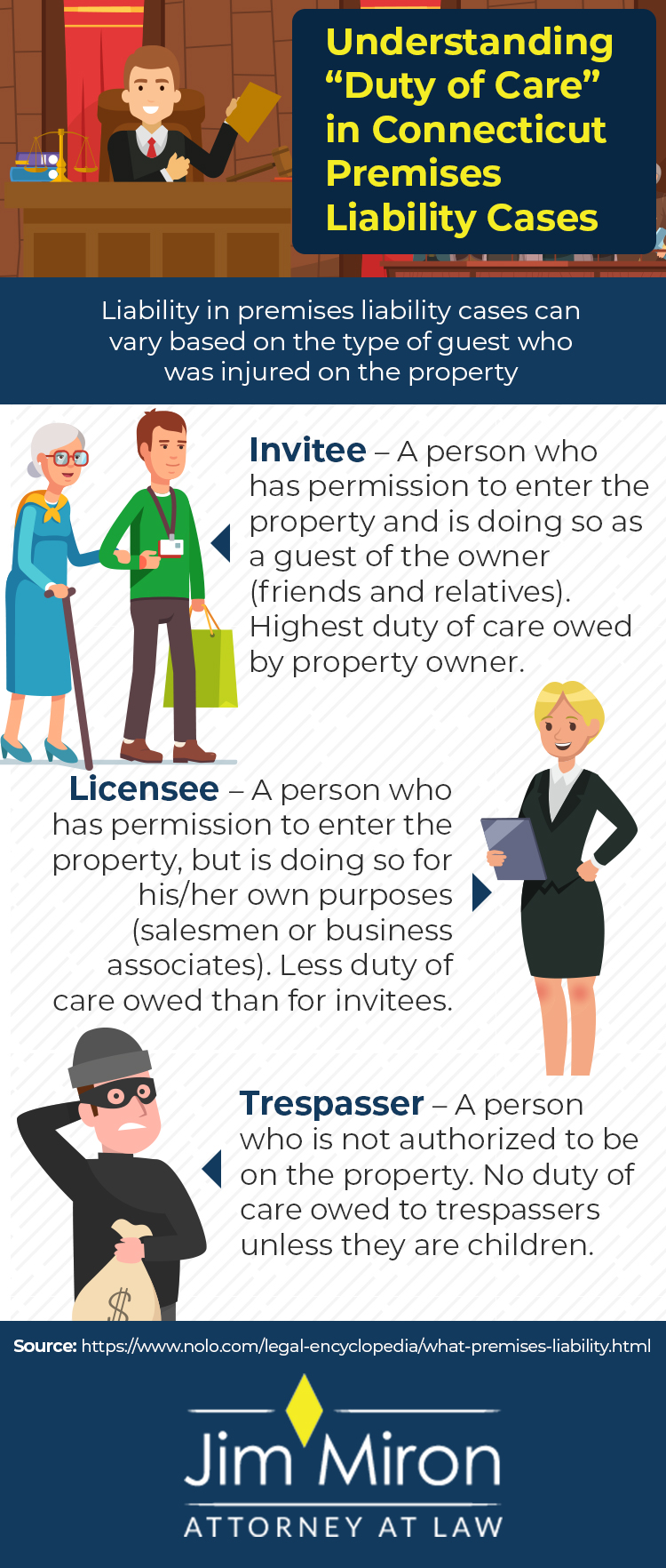 infographic - understanding duty of care in Connecticut premises liabiity cases
