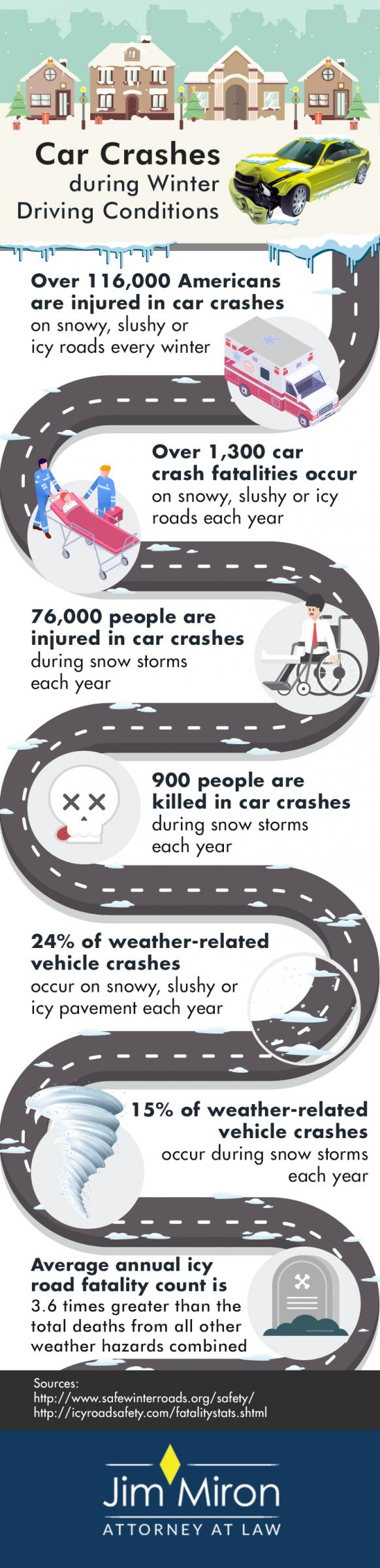 infographic- statistics for car crashes during winter driving conditions