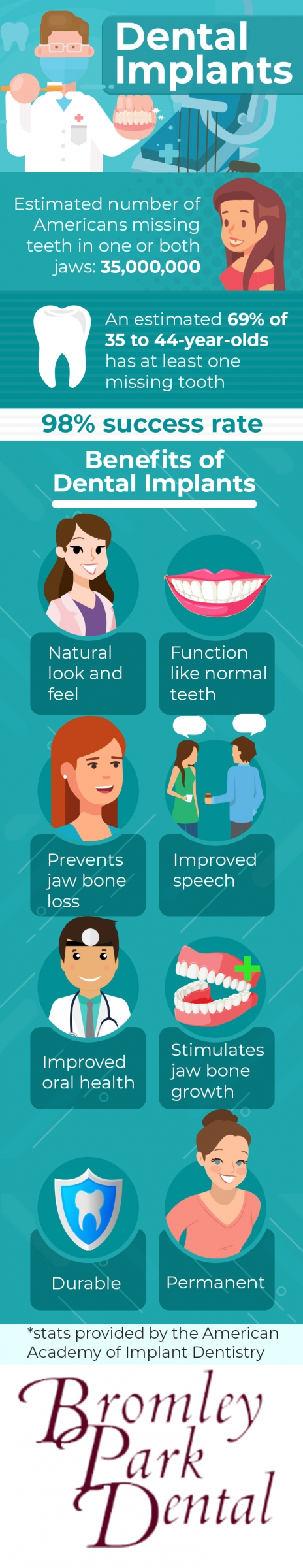 dental implants infographic brighton thornton commerce city colorado cosmetic dentistry