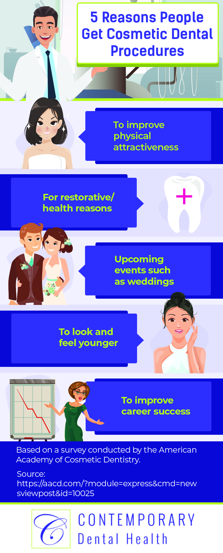 Why people choose cosmetic dentistry infographic