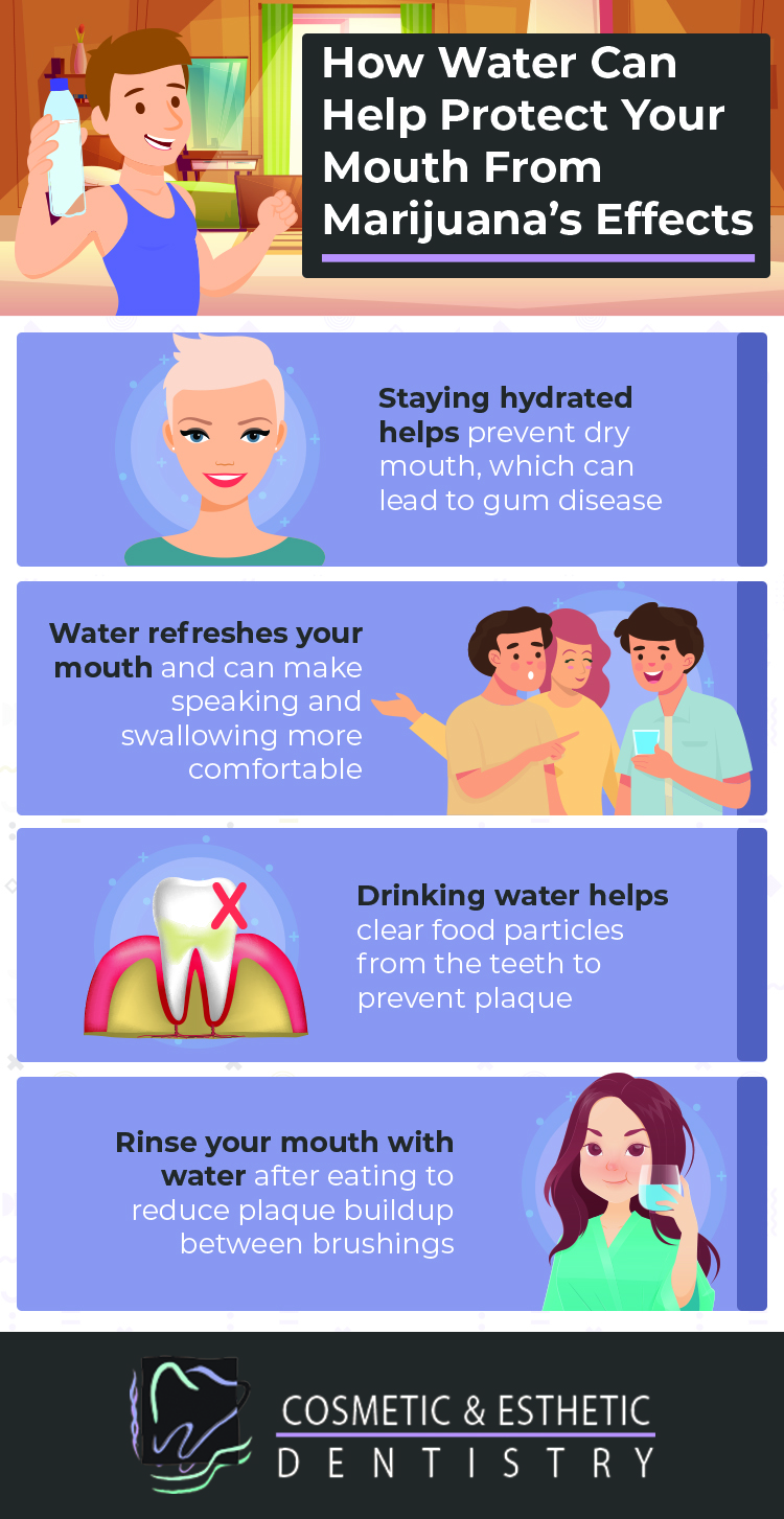 infographic discussing how water protects marijuana users from gum disease