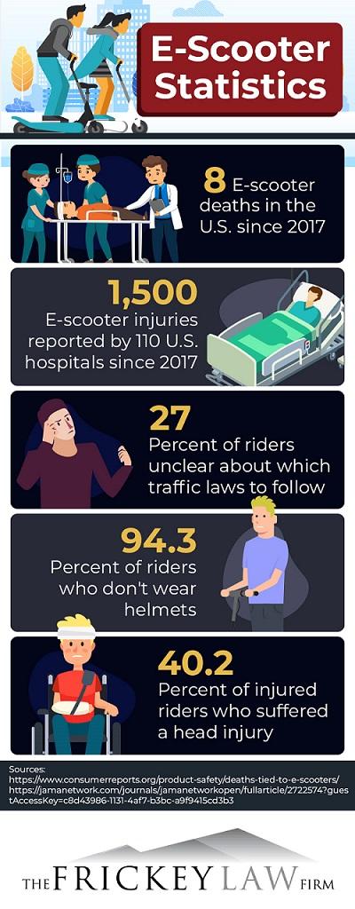 Escooter statistics infographic