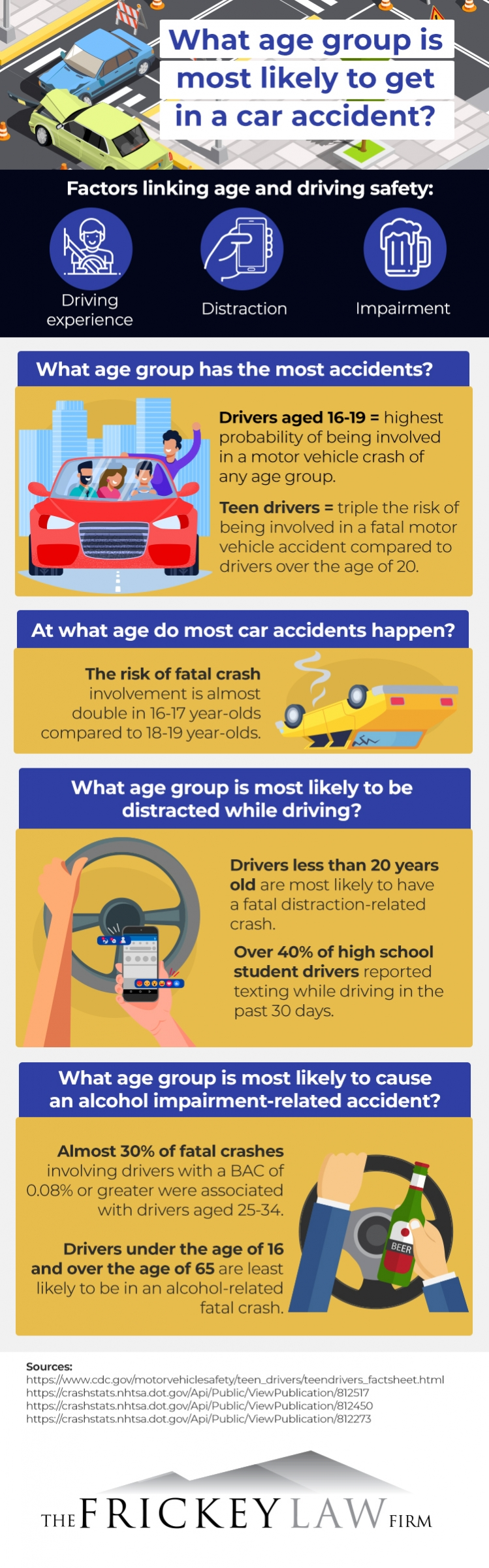 Infographic of age and car accident statistics