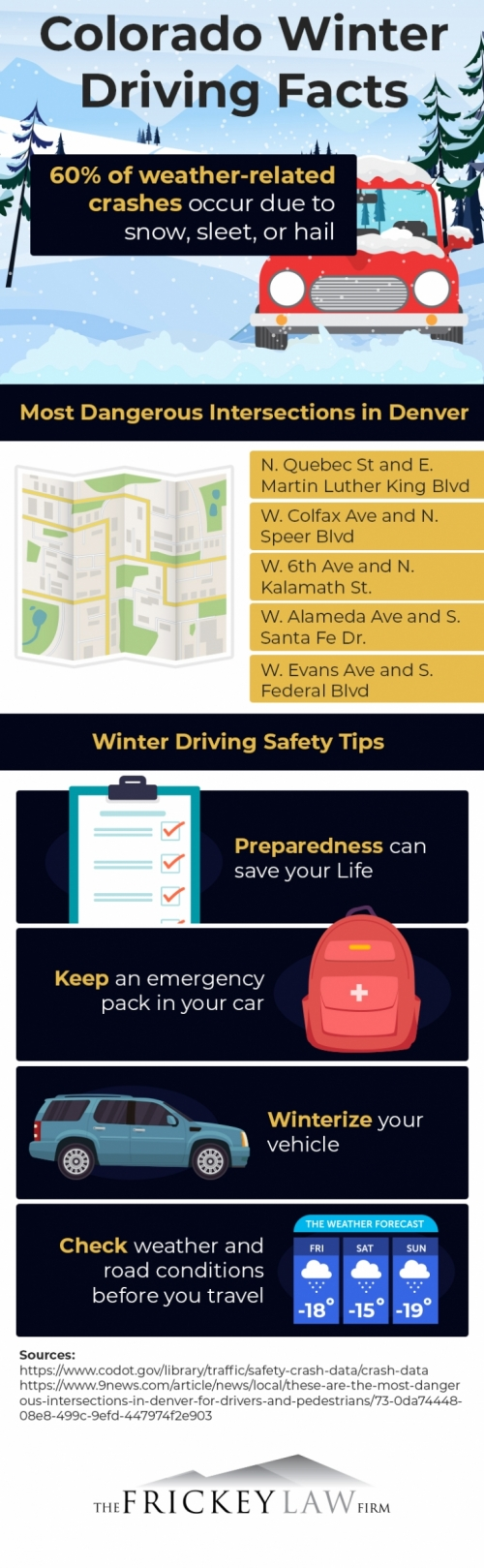 Colorado winter driving facts infographic
