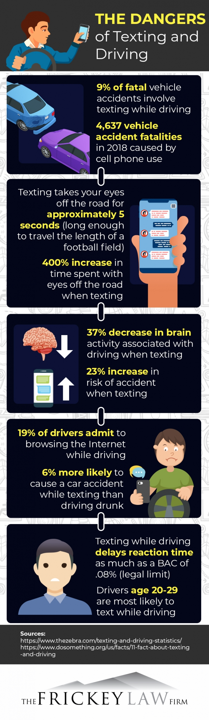 infographic discussing the dangers of texting and driving