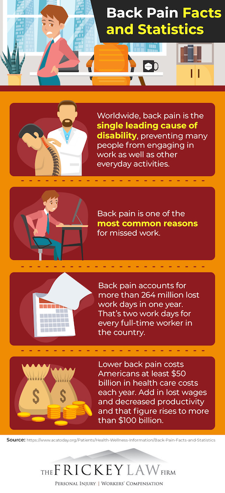 Back pain statistics infographic