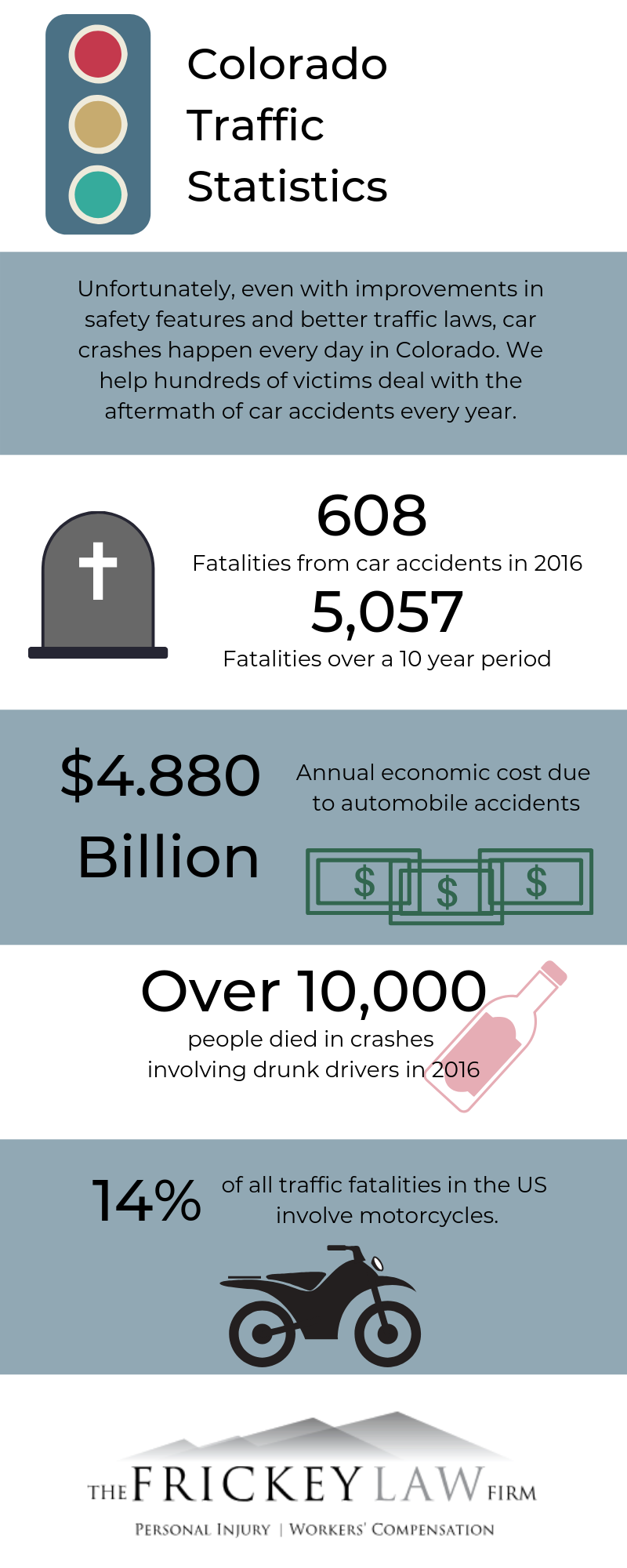 Infographic with Colorado traffic statistics