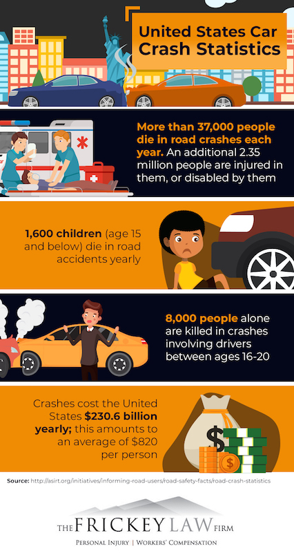 USA Car Crash Statistics Infographic