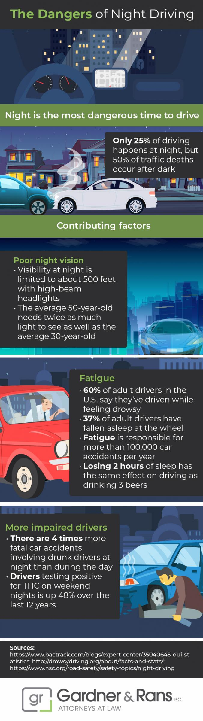 infographic discussing the dangers of night driving