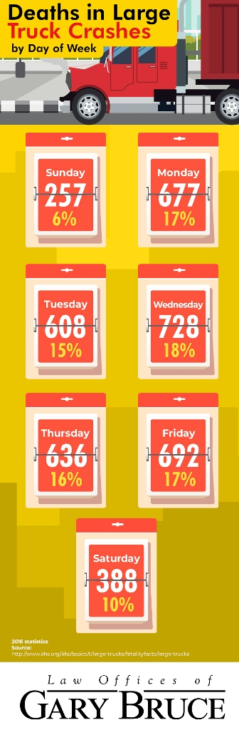 truck accident fatalities by day of the week - infographic | Law Offices of Gary Bruce