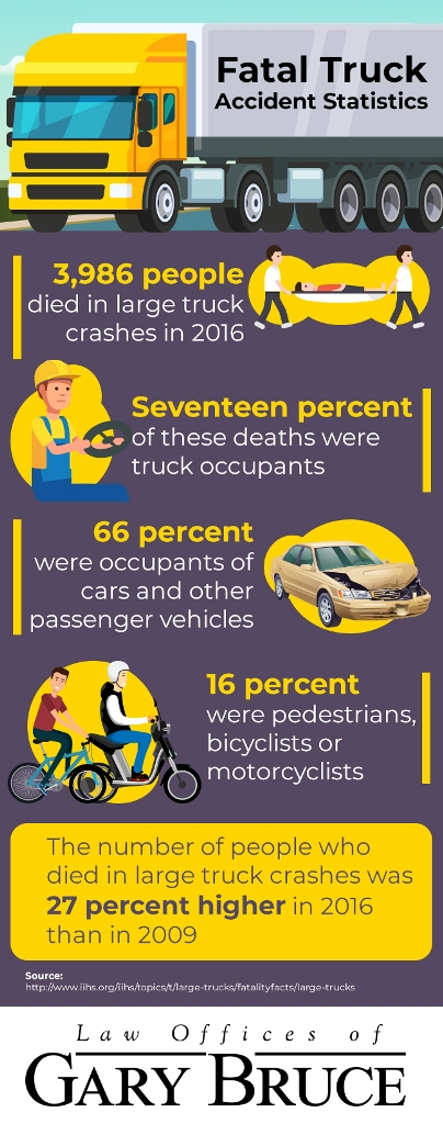 statistics on fatal truck accidents - infographic | Law Offices of Gary Bruce