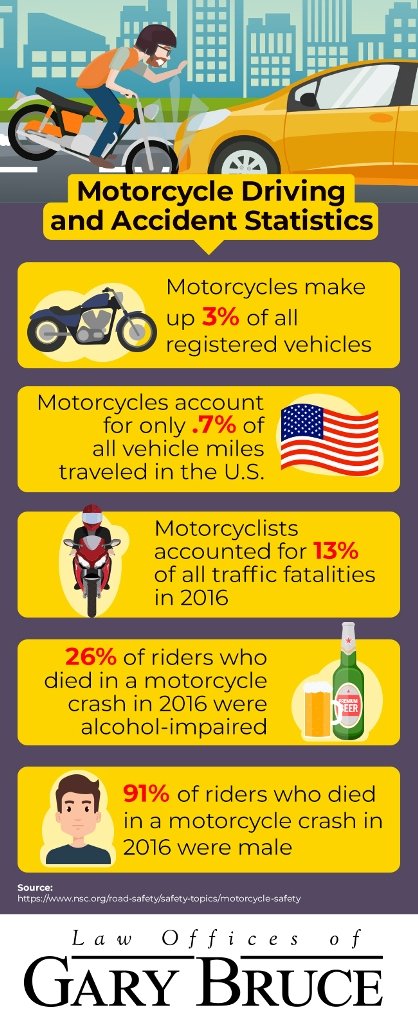 motorcycle driving and accident statistics infographic | Law Offices of Gary Bruce