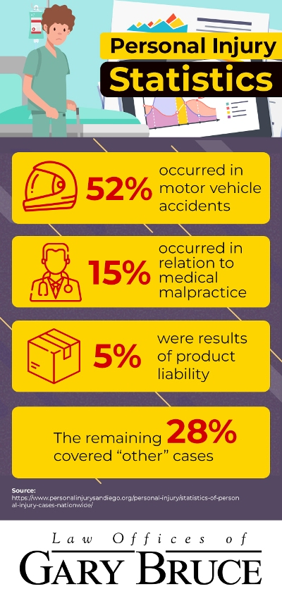 Infographic: Statistics on personal injury | Law Offices of Gary Bruce