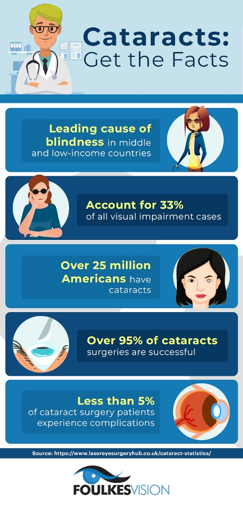 Cataracts: Get the Facts | Foulkes Vision