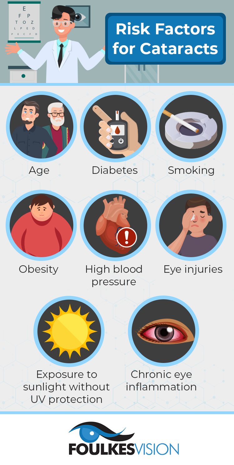 infographic highlighting common cataract risk factors