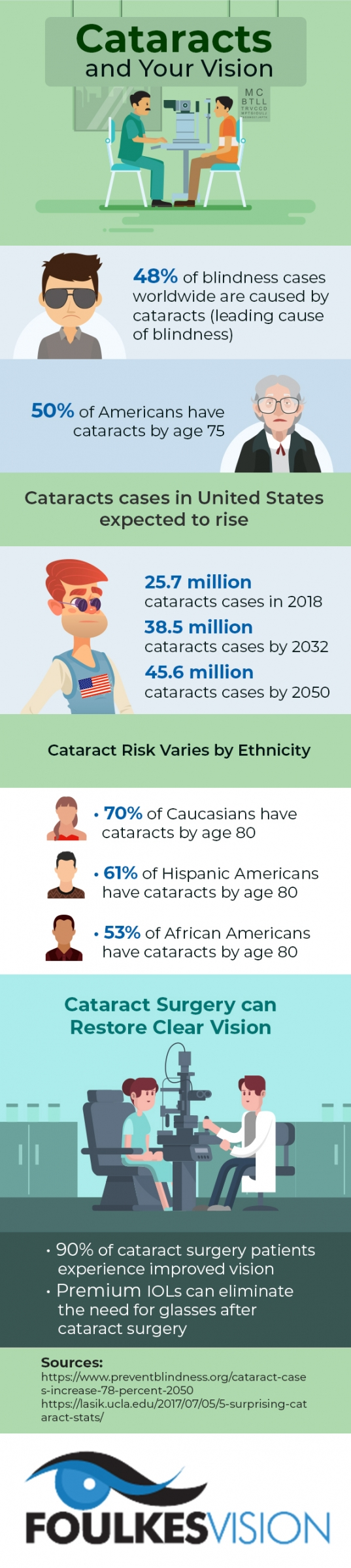 cataracts infographic - Chicago ophthalmologist