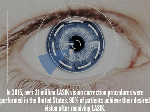 Chicago LASIK