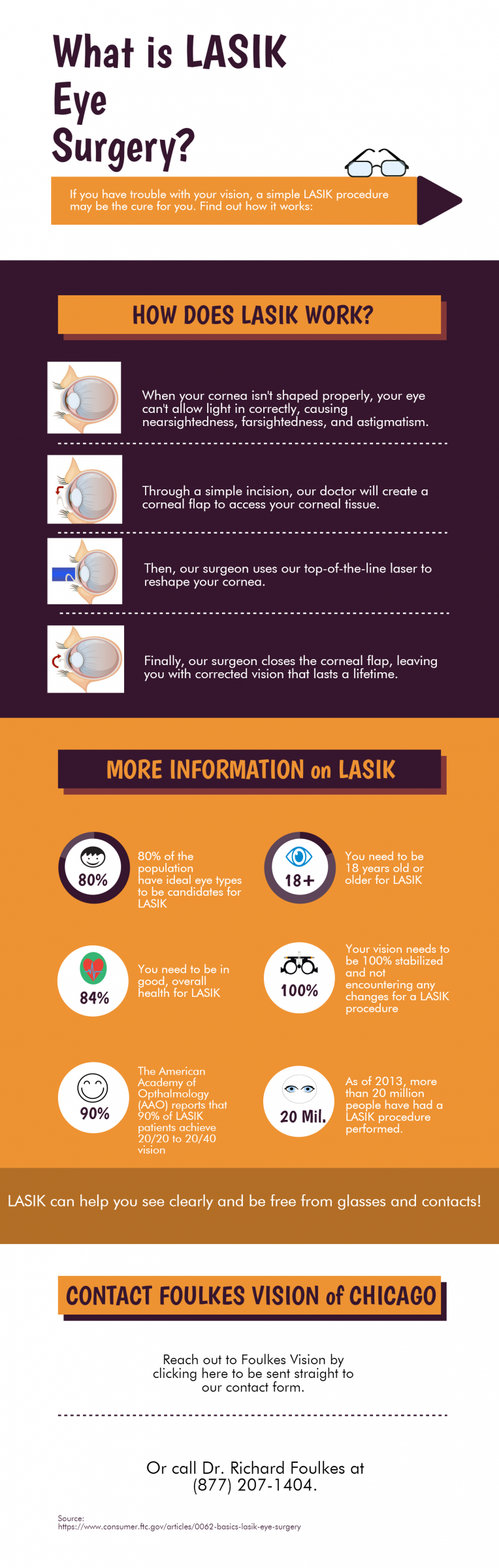 LASIK Eye Surgery | Chicago