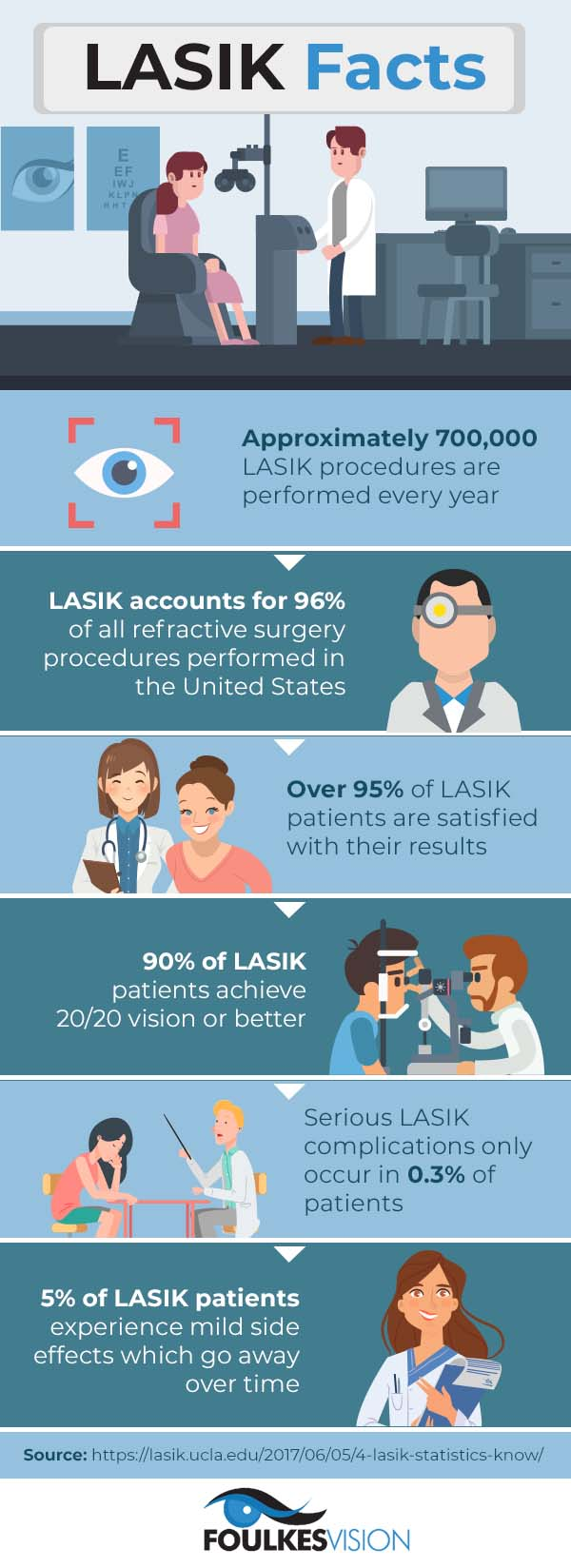 LASIK Facts infographic - Chicago laser eye surgeon