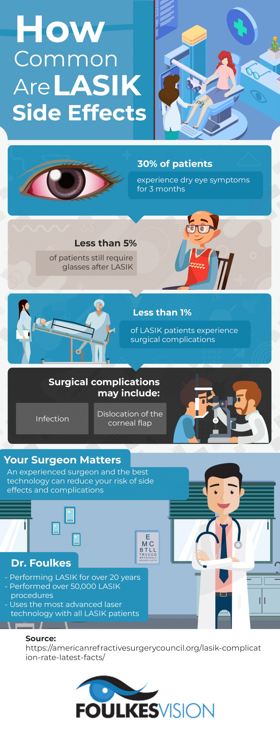 LASIK side effects infographic