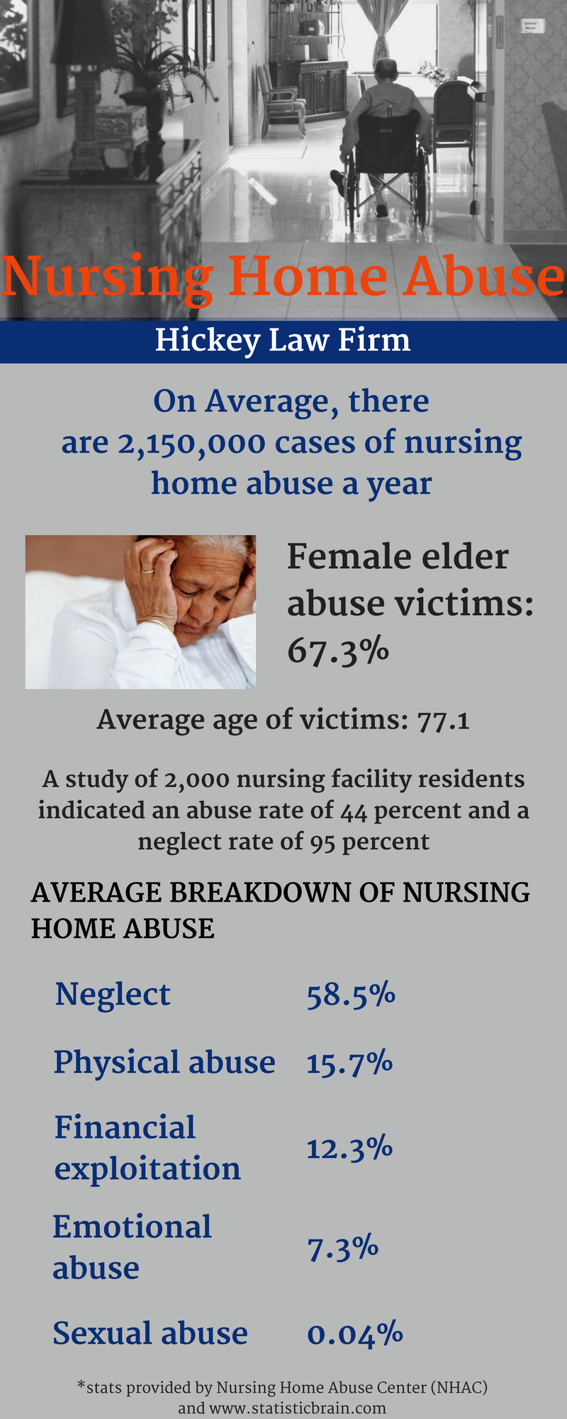 Infographic: Nursing Home Abuse By the Numbers | Hickey Law Firm, P.A.