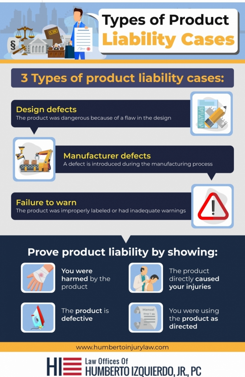 Types of product liability cases