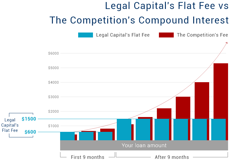 Legal Capital Corp pre-settlement funding price vs. the competitition