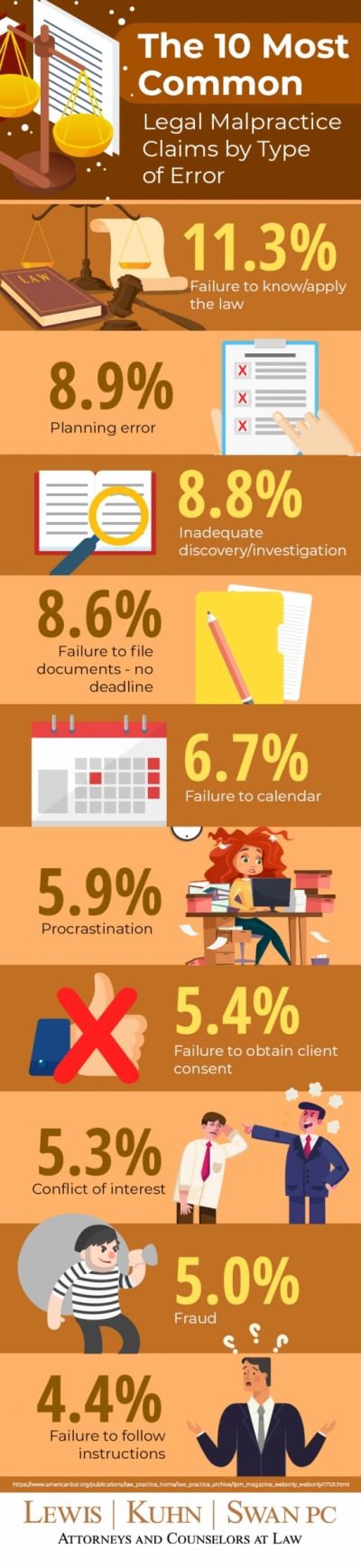 Infographic: Statistics on types of legal malpractice | Lewis Kuhn Swan PC