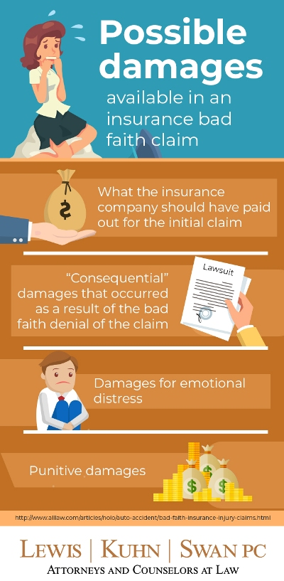 Infographic: Possible damages in an insurance bad faith claim | Lewis Kuhn Swan PC