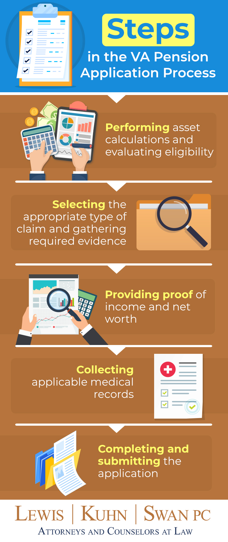 Infographic detailing VA pension application process