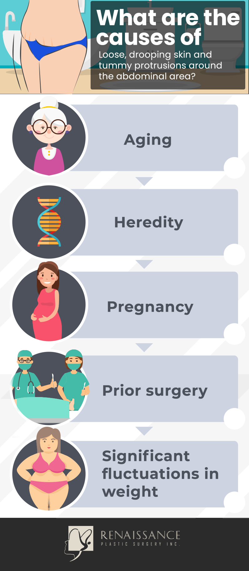 causes of loose skin infographic - Newport Beach plastic surgeon