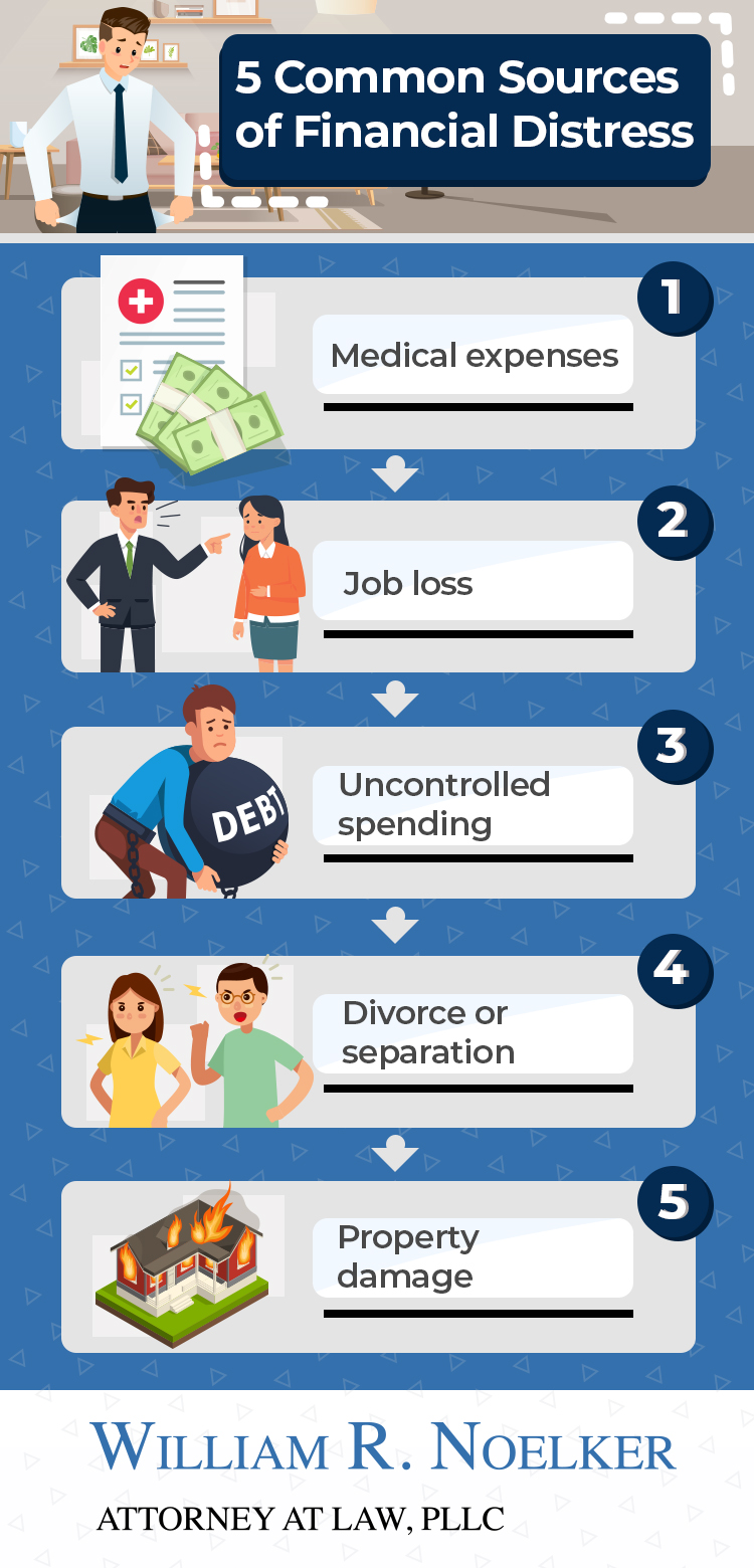 Financial distress infographic by William Noelker