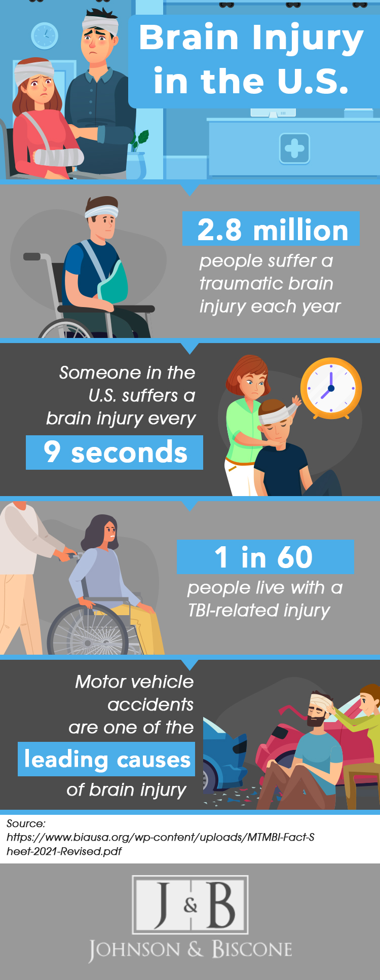 An infographic about brain injury statistics in the US.
