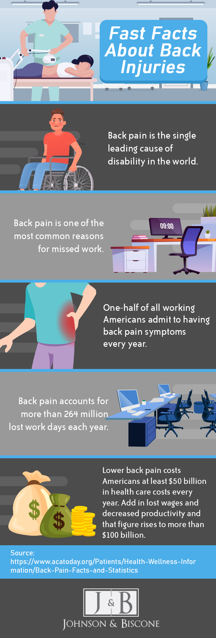 infographic: Fast Facts About Back Injuries