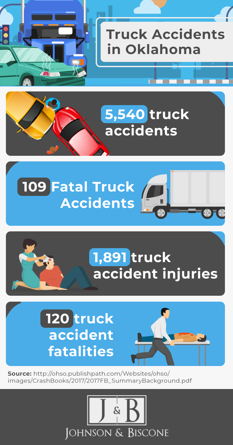 infographic providing statistics about truck accidents in Oklahoma