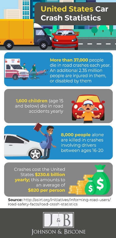 car crash statistics - infographic | Johnson & Biscone, P.A.