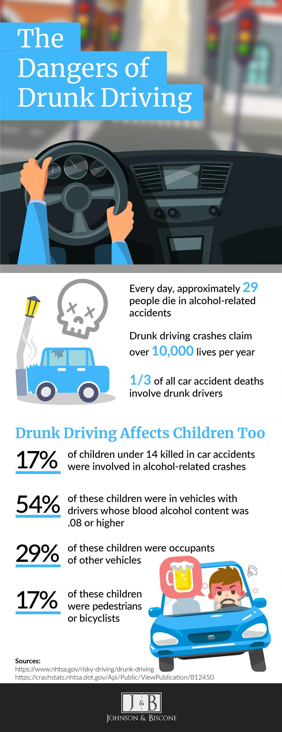 infographic- drunk driving car accident statistics