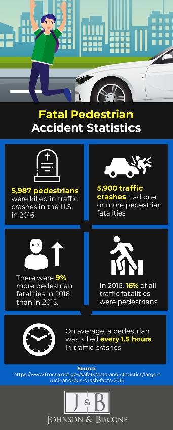 statistics on fatal pedstrian accidents | Johnson & Biscone, P.A.