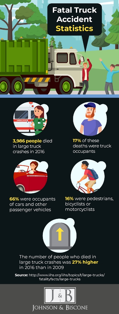statistics on fatal truck accidents - infographics | Johnson & Biscone, P.A.