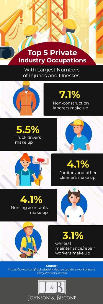 Infographic: Top 5 Private Industries with Largest Number of Workplace Injuries