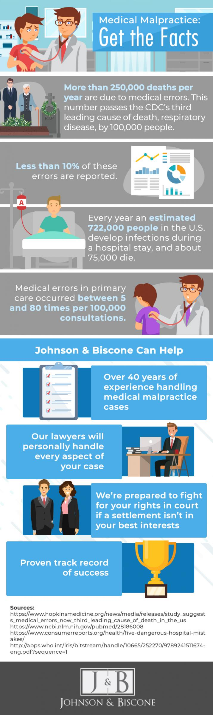 medical malpractice facts infographic