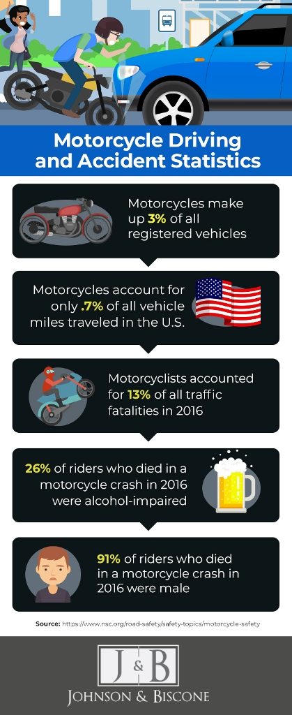 motorcycle accident statistics | Johnson & Biscone, P.A.