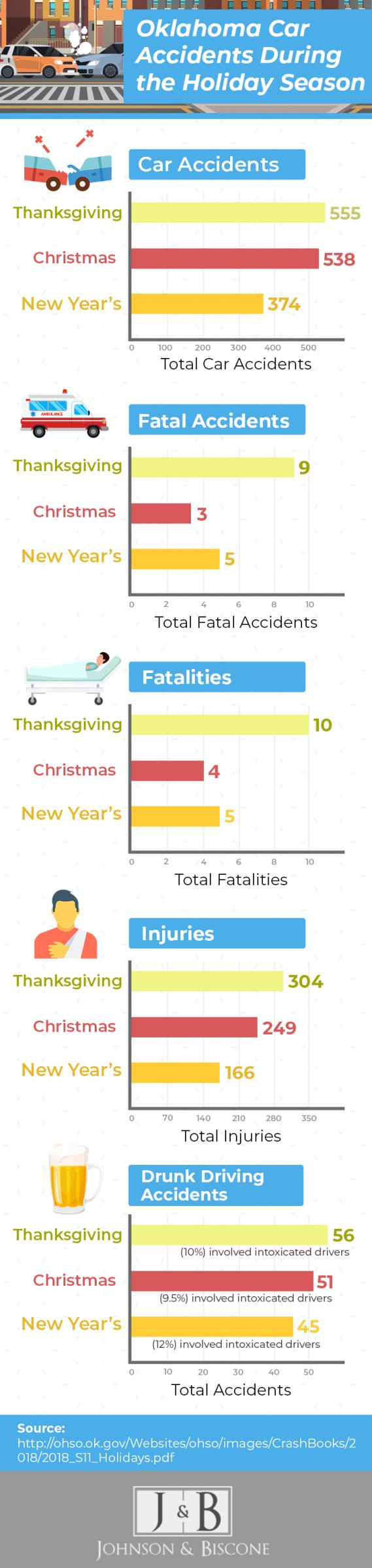 infographic highighting the number of car accidents in Oklahoma over the holidays