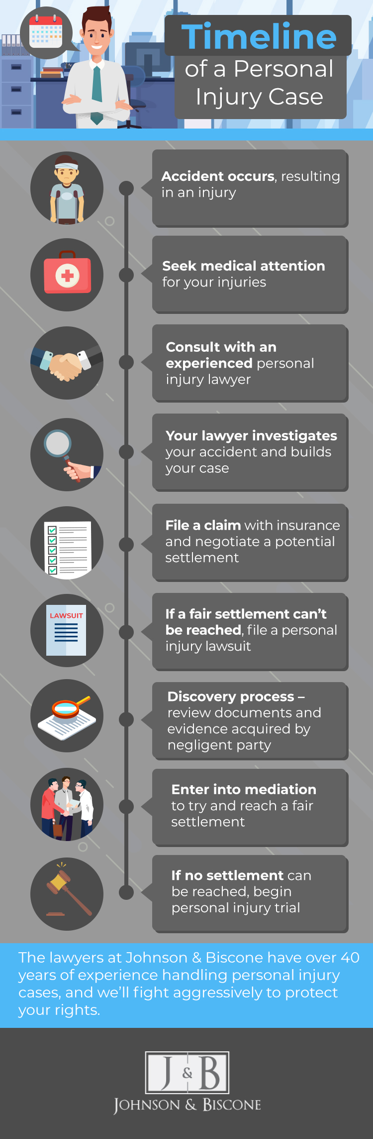 infographic explaining the timeline for a personal injury case