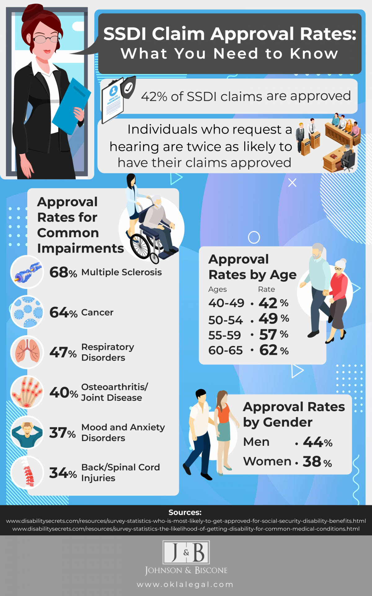 infographic highlighting approval rates for various Social Security Disability (SSDI) claims