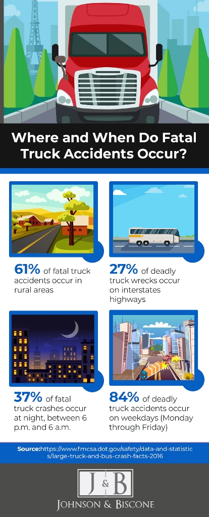 Infographic: Where and when do fatal truck accidents occur? | Johnson & Biscone, P.A.