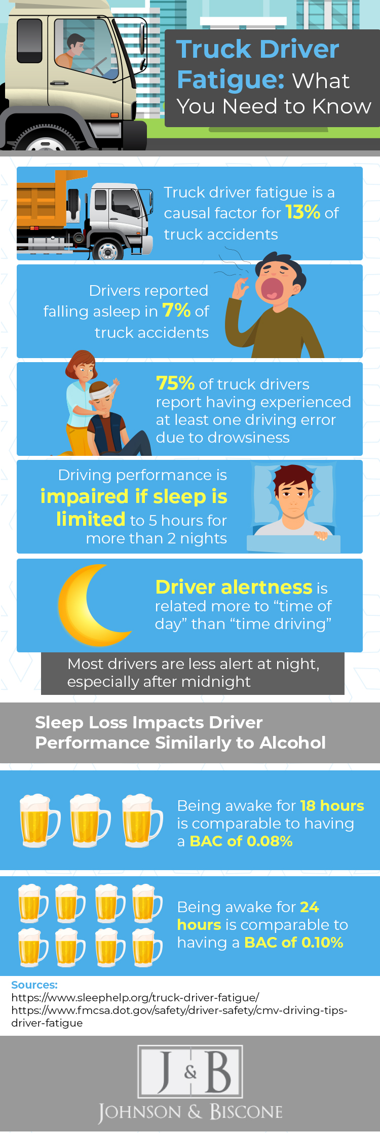 infographic discussing facts and statistics related to the ways truck driver fatigue contributes to truck accidents